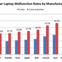 SquareTrade-laptops