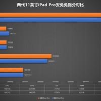 iPad-Pro-2020-s-neobychnym-chipom-A12Z-protestirovali-v-AnTuTu
