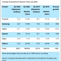 Canalys-smartphone-sales-Q2-20202