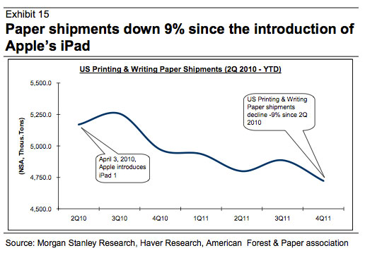 iPad ekonomit bumagu
