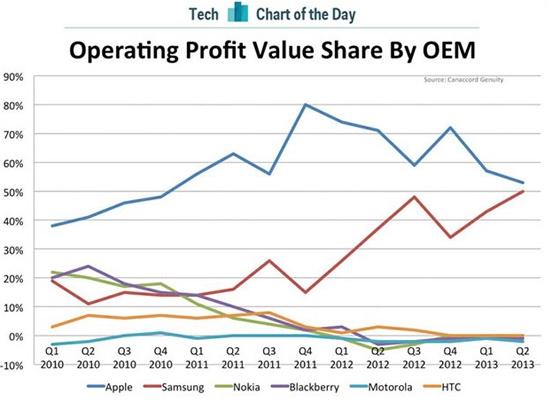Apple получила 53% от всей прибыли на мобильном рынке