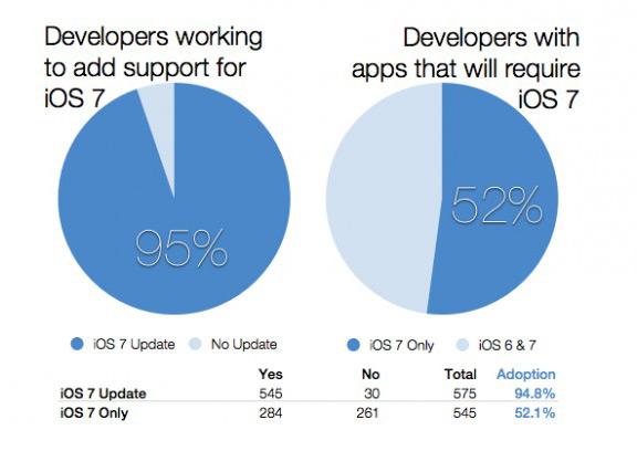95% разработчиков уже приступили к оптимизации приложений под iOS 7