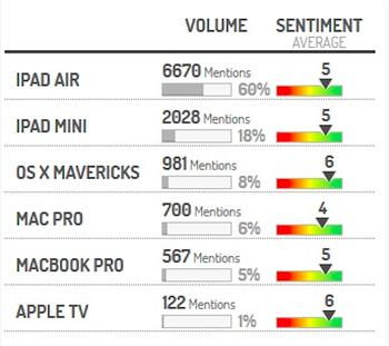 iPad Air – самый обсуждаемый в соцсетях гаджет