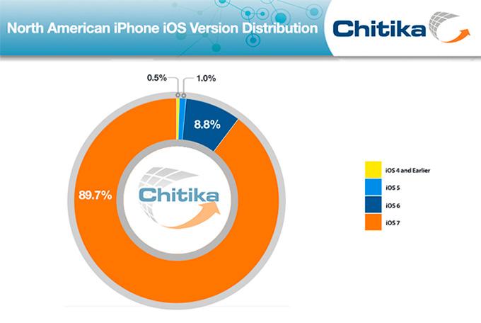 chitika-ios-2