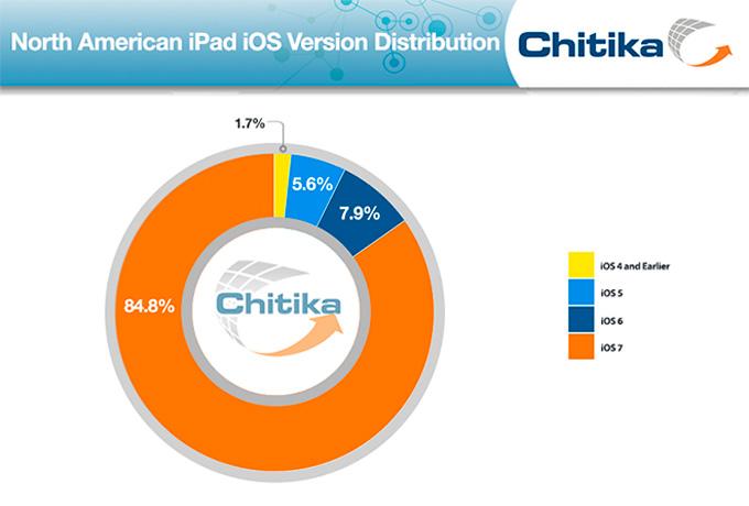 chitika-ios-3