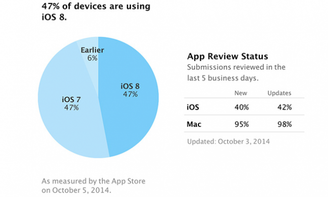 10680-3033-141006-iOS_8-Adoption-l-1-650x390