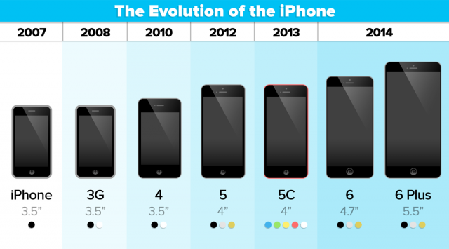 evolution-of-iPhone