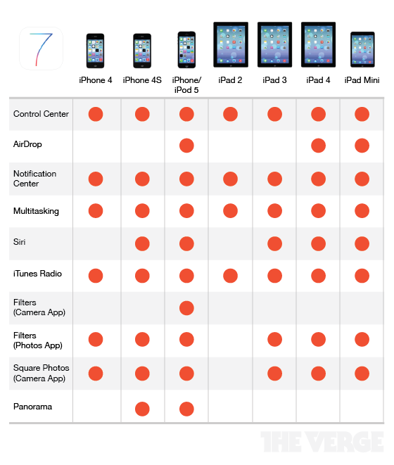 ios7-functionality-for-differect-devices