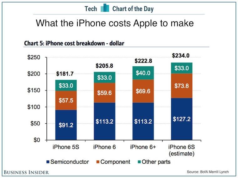 Во сколько Apple обходится производство iPhone 6s