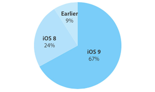 iOS-9-adoption-rate-69-1