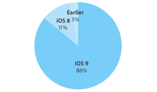 iOS-9-share-2