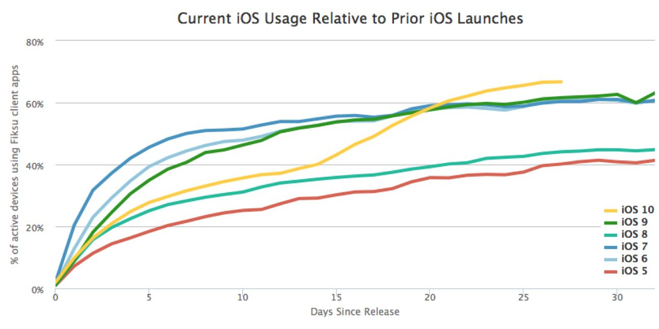 iOS-10-adoption-2