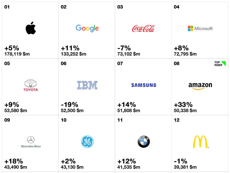 ТОП-100 самых дорогих автомобильных брендов вмире