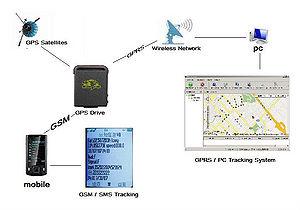 Программы слежения GPS: основные преимущества