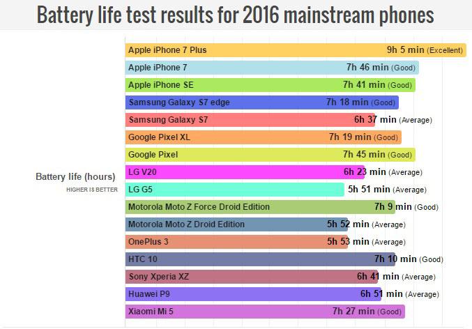 IPhone 7 продемонстрировал отличные результаты втестах наавтономность