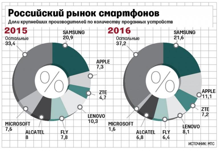Apple находится на2-м месте попродажам телефонов в РФ