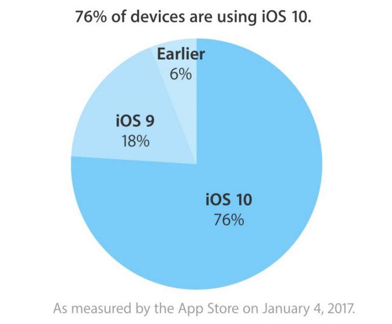 Доля iOS 10 достигла 75%