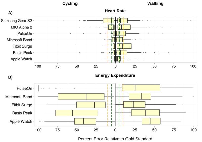 Стэндфордские исследователи проверили, насколько точно носимые электронные устройства учитывают пульс и расход калорий