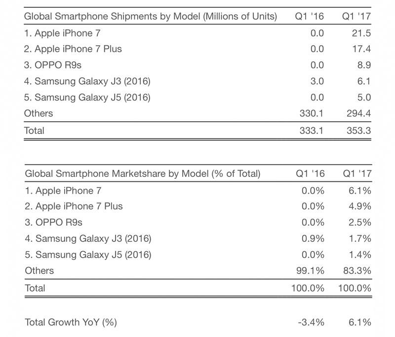 IPhone 7 лидирует по объему продаж в мире в первом квартале 2017 года