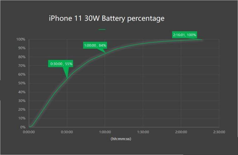 Inviolabs_iPhone11_30W_percent_8-760x497