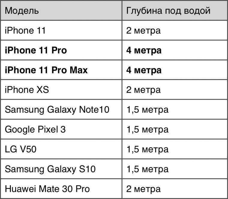 iphone-11-pro-water-safe-760x662
