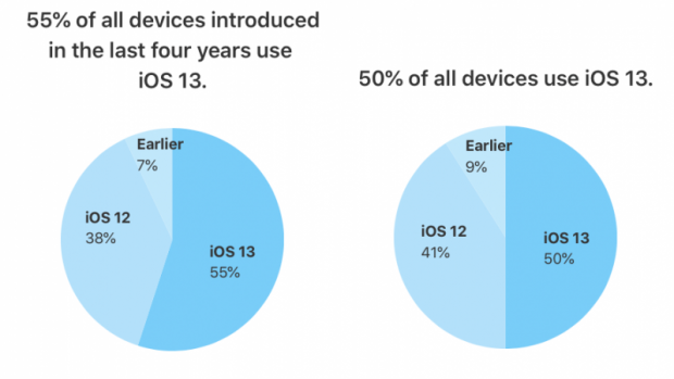 ios-13-adoption-800x450-620x349