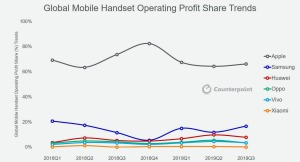 Global-Handset-Profit-Share-2019-Q3-12