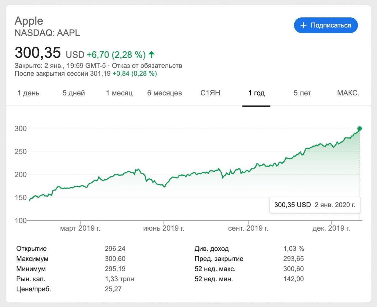 apple-stock-300-usd-2-1241x1010