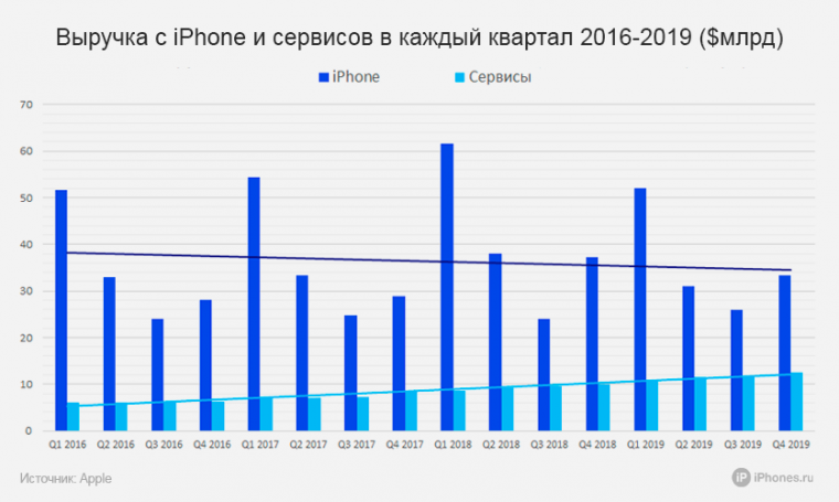 iPhone-Services-sales-2016-19-1-760x455