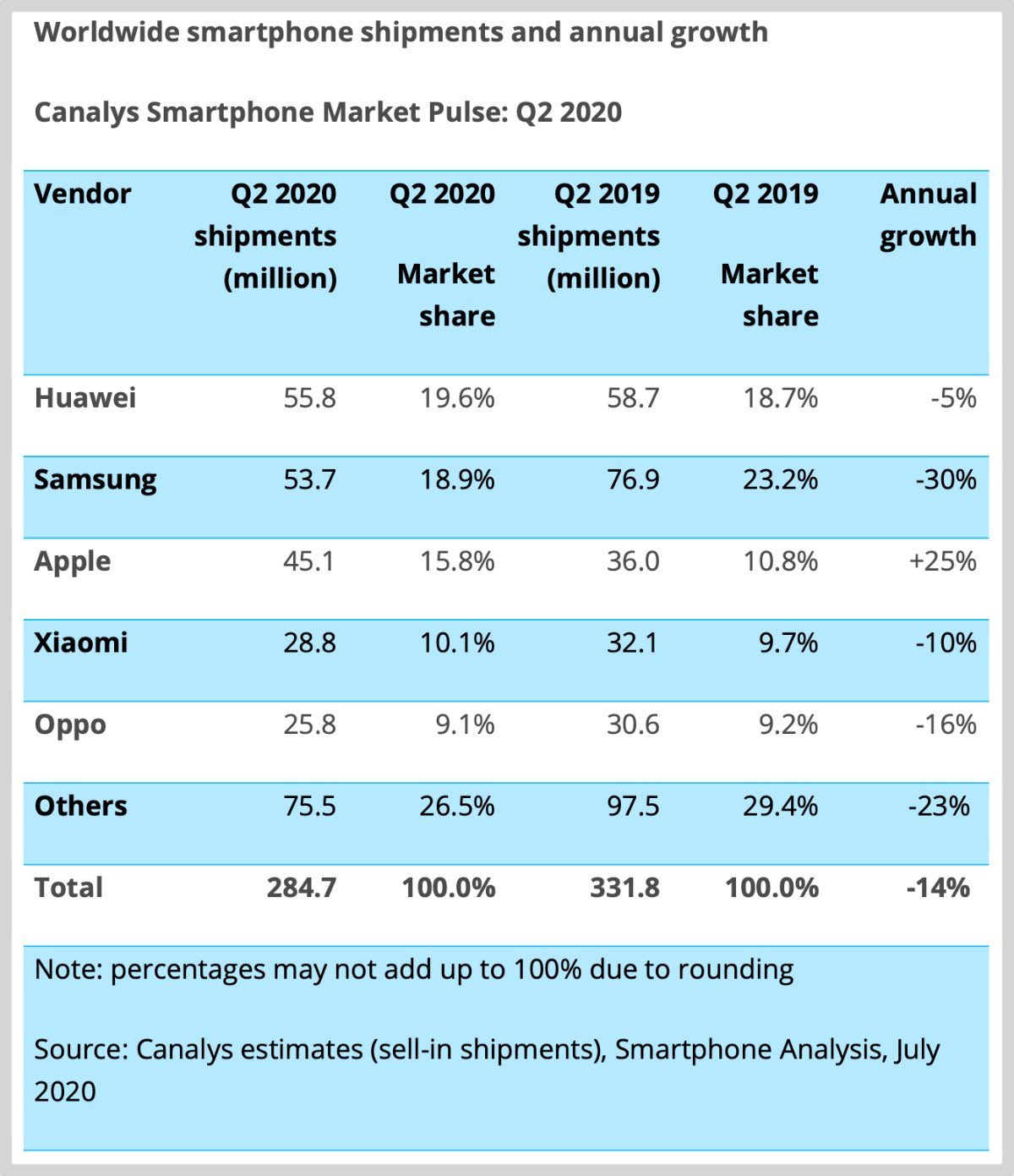 Canalys-smartphone-sales-Q2-20202