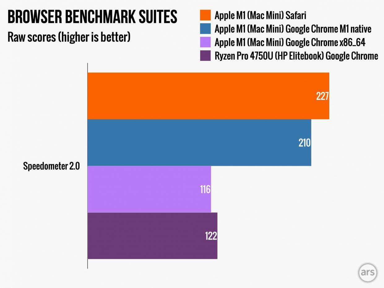 Apple-M1-Mac-Mini.speedometer2.0-1241x931