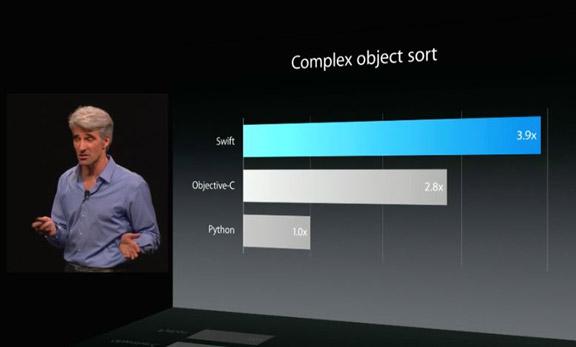 Apple-Swift-2