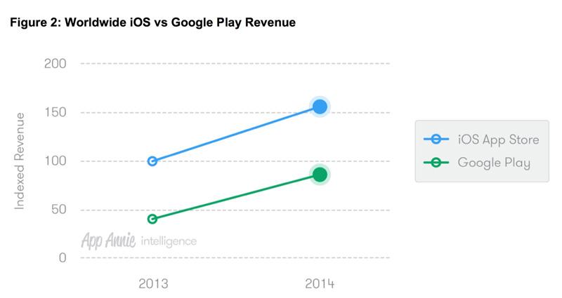 iOS-Android-revenue-1