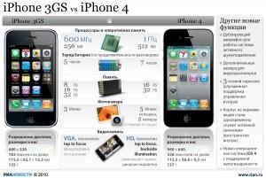 iphone3gs-vs-iphone4