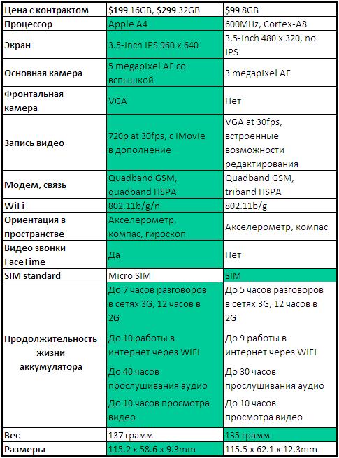 iphone4-vs-iphone3gs