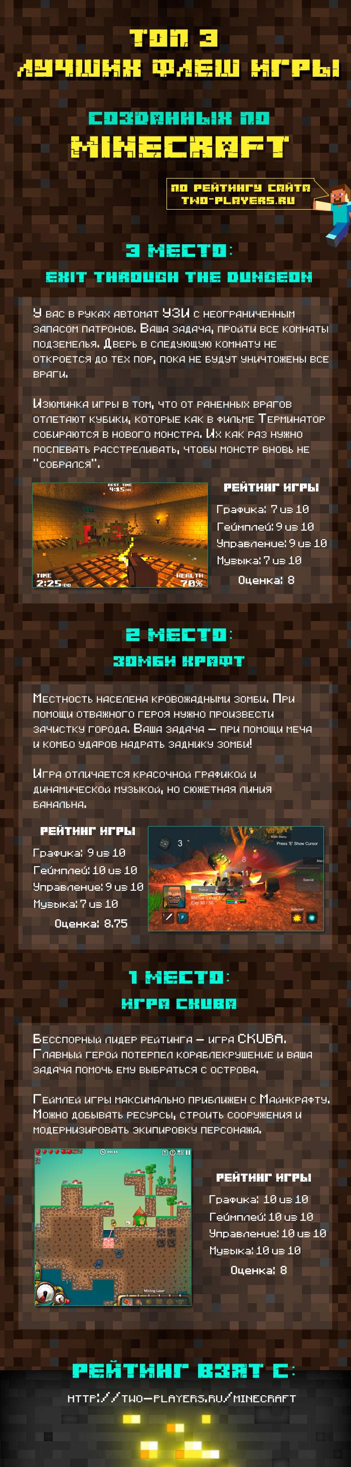 Инфографика лучших флеш игр Майнкрафт