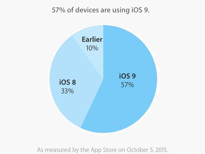 iOS-9-57-2