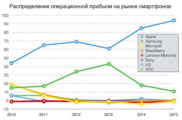 Smartphone_profit-share-apple