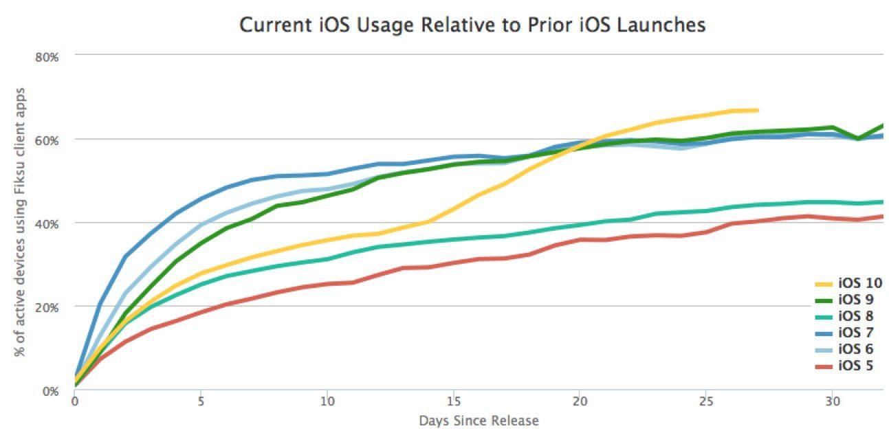 iOS-10-adoption-2