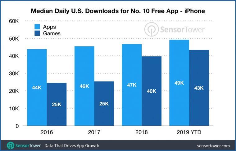 median_downloads_top_10_ios3232_760x487