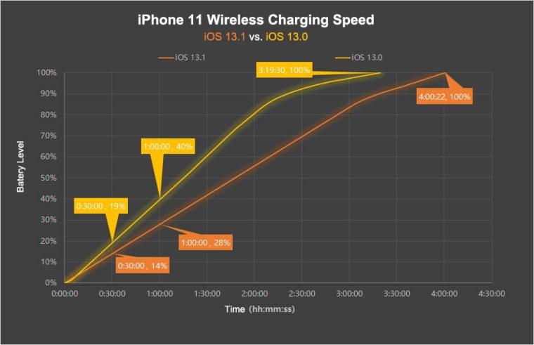 iPhone-11-wireless-charging-speed-iOS-760x491